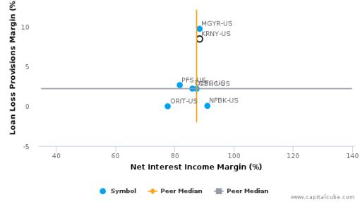 Kearny Financial Corp. :KRNY-US: Earnings Analysis: 2016 By the Numbers : August 22, 2016