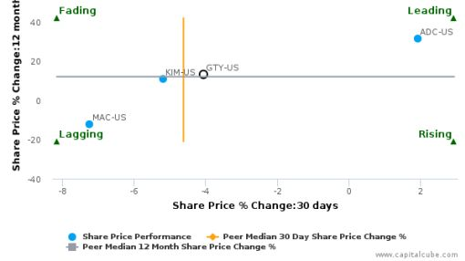 Getty Realty Corp. breached its 50 day moving average in a Bearish Manner : GTY-US : May 20, 2016