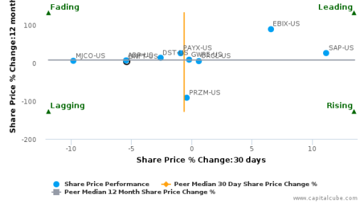 Benefitfocus, Inc. breached its 50 day moving average in a Bearish Manner : BNFT-US : August 22, 2016