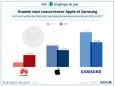 GRAPHIQUE DU JOUR: Le Chinois Huawei s'installe sur le marché des smartphones — et il pourrait même bientôt rattraper Apple