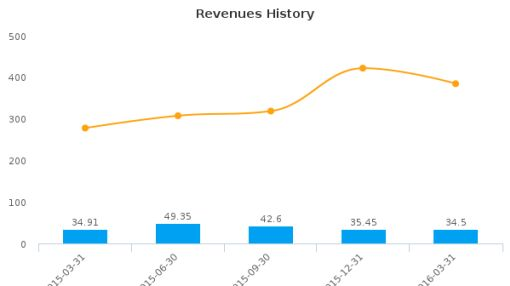 Gulf Resources, Inc. :GURE-US: Earnings Analysis: Q1, 2016 By the Numbers : May 26, 2016