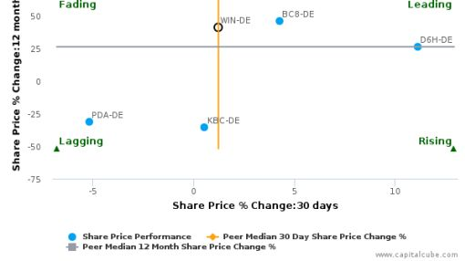 Wincor Nixdorf AG breached its 50 day moving average in a Bearish Manner : WIN-DE : June 13, 2016