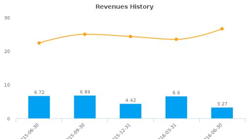 Chembio Diagnostics, Inc. :CEMI-US: Earnings Analysis: Q2, 2016 By the Numbers : August 12, 2016