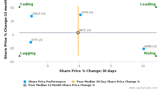 Williams Partners LP breached its 50 day moving average in a Bearish Manner : WPZ-US : September 28, 2016