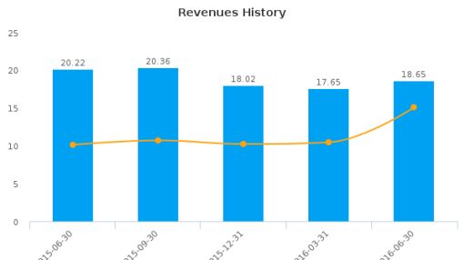 Sun Bancorp, Inc. (New Jersey) :SNBC-US: Earnings Analysis: Q2, 2016 By the Numbers : August 10, 2016
