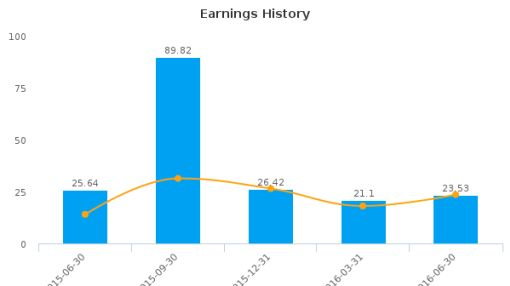 Frasers Centrepoint Trust :J69U-SG: Earnings Analysis: Q3, 2016 By the Numbers : August 23, 2016