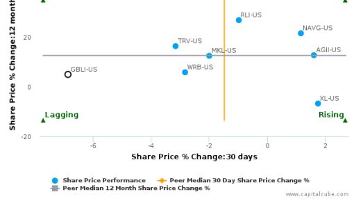 Global Indemnity Plc breached its 50 day moving average in a Bearish Manner : GBLI-US : September 12, 2016