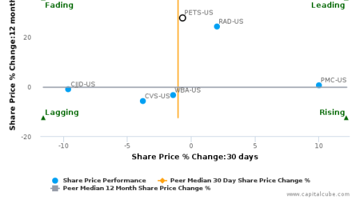 PetMed Express, Inc. breached its 50 day moving average in a Bearish Manner : PETS-US : September 30, 2016