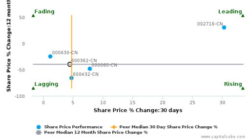 Jiangxi Copper Co. Ltd. breached its 50 day moving average in a Bullish Manner : 600362-CN : June 29, 2016