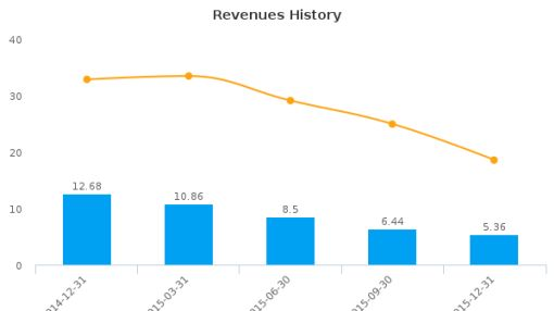 Hongli Clean Energy Technologies Corp. Earnings Analysis: Q2, 2016 By the Numbers