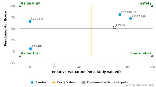 Singapore Press Holdings Ltd. : Overvalued relative to peers, but may deserve another look
