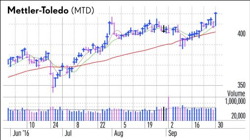 Mettler-Toledo Breaks Out; Techs, Banks Crowd New Highs