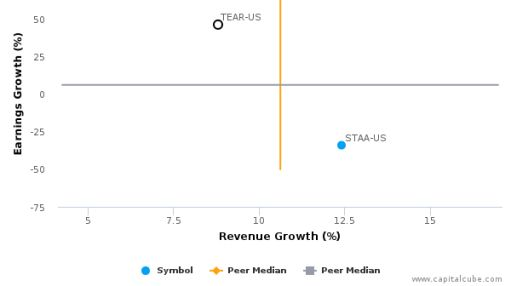 TearLab Corp. :TEAR-US: Earnings Analysis: Q2, 2016 By the Numbers : August 9, 2016