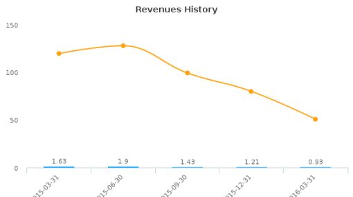 Tengasco, Inc. :TGC-US: Earnings Analysis: Q1, 2016 By the Numbers