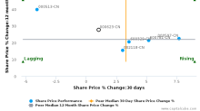 Jilin Aodong Pharmaceutical Group Co., Ltd. breached its 50 day moving average in a Bearish Manner : 000623-CN : March 2, 2017