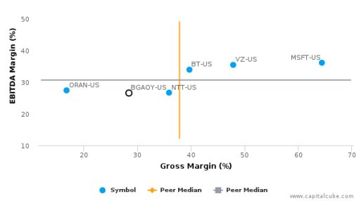 Proximus SA :BGAOY-US: Earnings Analysis: 2015 By the Numbers