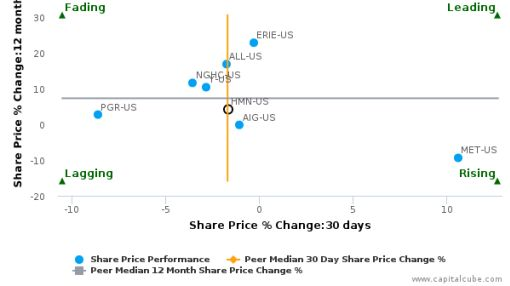 Horace Mann Educators Corp. breached its 50 day moving average in a Bearish Manner : HMN-US : September 14, 2016