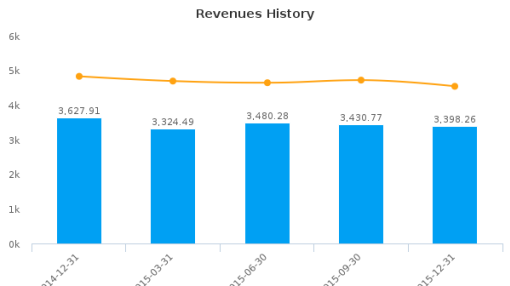 Svenska Cellulosa AB Earnings Analysis: Q4, 2015 By the Numbers