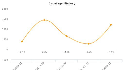 22nd Century Group, Inc. :XXII-US: Earnings Analysis: Q1, 2016 By the Numbers
